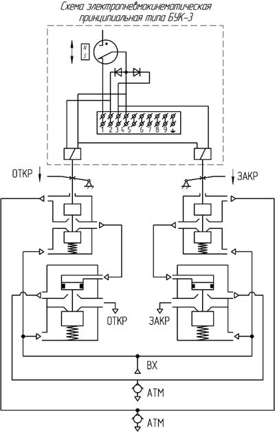 Схема электропневматическая принципиальная БУК